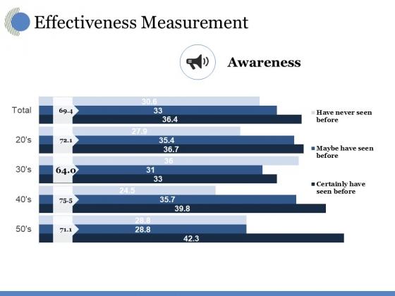 Effectiveness Measurement Ppt PowerPoint Presentation Inspiration Guide