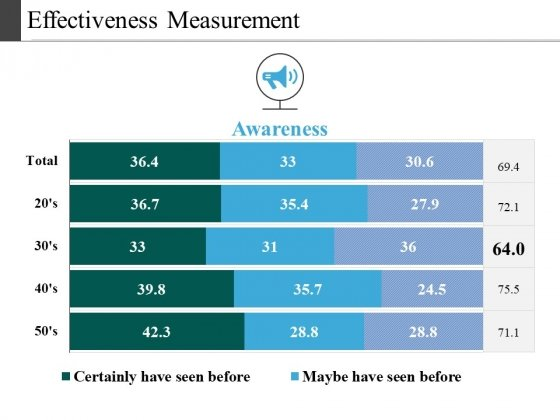 Effectiveness Measurement Ppt PowerPoint Presentation Professional Slide