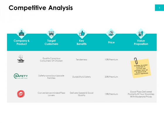 Effectivity Associated To Target Market Competitive Analysis Ppt Layouts Objects PDF