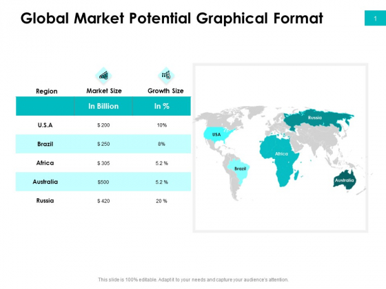 Effectivity Associated To Target Market Global Market Potential Graphical Format Download PDF