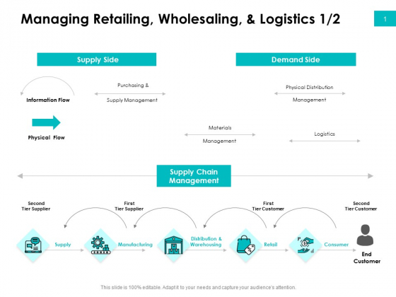 Effectivity Associated To Target Market Managing Retailing Wholesaling And Logistics Logistics Summary PDF