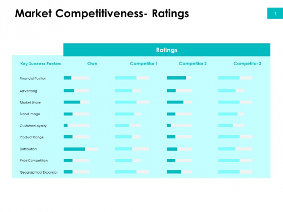 Effectivity Associated To Target Market Market Competitiveness Ratings Ppt Show Example File PDF
