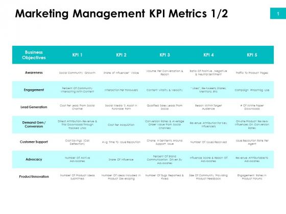 Effectivity Associated To Target Market Marketing Management Kpi Metrics Active Ppt Show Deck PDF