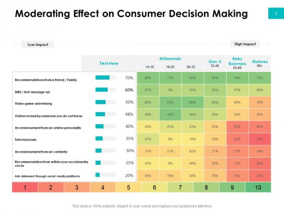 Effectivity Associated To Target Market Moderating Effect On Consumer Decision Making Ppt Professional Template PDF