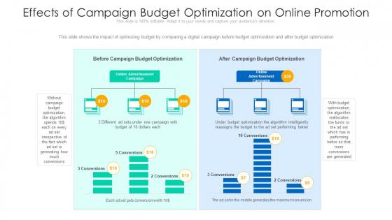 Effects Of Campaign Budget Optimization On Online Promotion Ppt Model Deck PDF