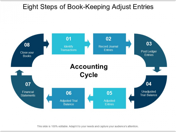 Eight Steps Of Book Keeping Adjust Entries Ppt PowerPoint Presentation Ideas Portfolio