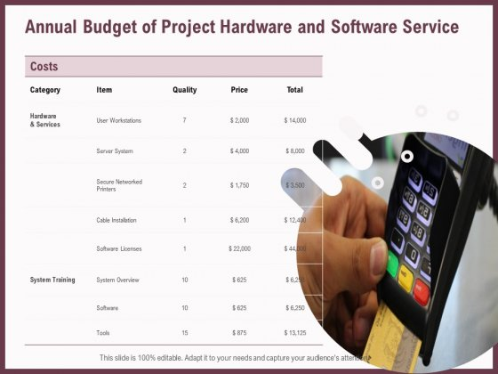 Elements Annual Budget Of Project Hardware And Software Service Ppt Styles Outline PDF