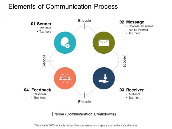 Elements Of Communication Process Ppt PowerPoint Presentation Infographic Template Icon