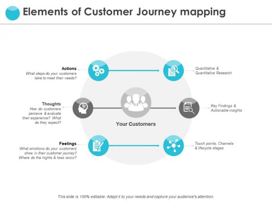 Elements Of Customer Journey Mapping Ppt PowerPoint Presentation Gallery Ideas