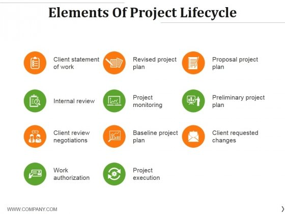 format for presentation of project