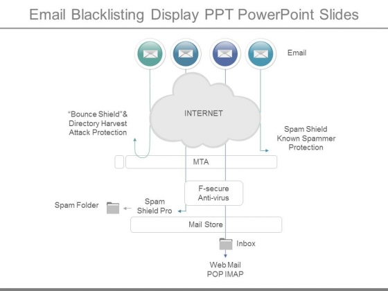 Email Blacklisting Display Ppt Powerpoint Slides