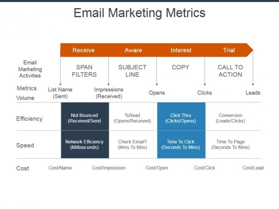 Email Marketing Metrics Ppt Powerpoint Presentation Outline Sample