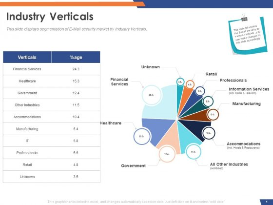 Email Security Market Research Report Industry Verticals Retail Icons PDF