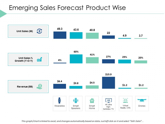Emerging Sales Forecast Product Wise Bar Ppt PowerPoint Presentation Portfolio Slide Portrait