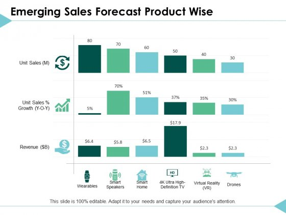 Emerging Sales Forecast Product Wise Business Ppt PowerPoint Presentation Ideas Rules