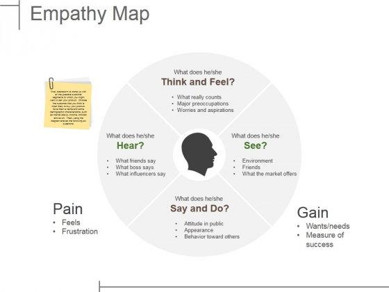 Empathy Map Ppt PowerPoint Presentation Inspiration Elements