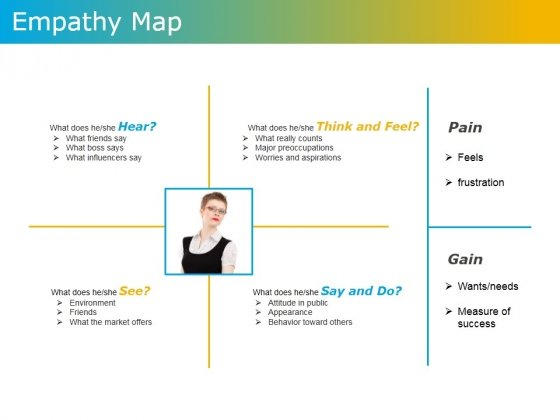 Empathy Map Ppt Powerpoint Presentation Outline Graphics Template