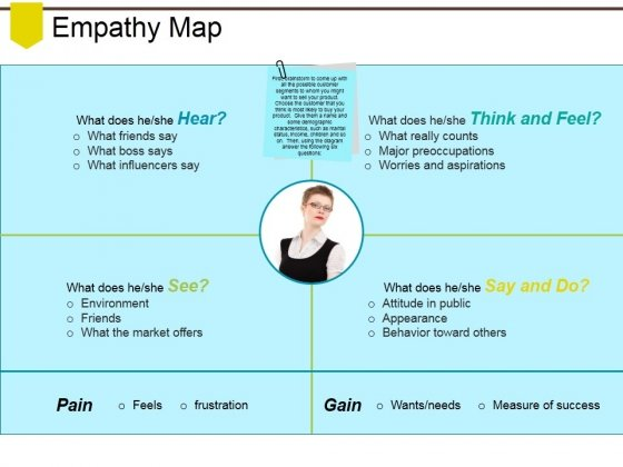 Empathy Map Ppt PowerPoint Presentation Pictures Clipart