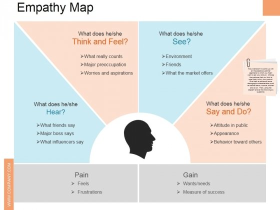 Empathy Map Ppt PowerPoint Presentation Slides Rules