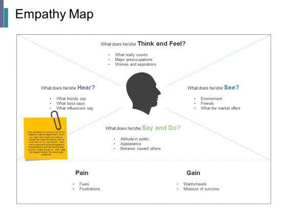Empathy Map Ppt PowerPoint Presentation Summary Master Slide