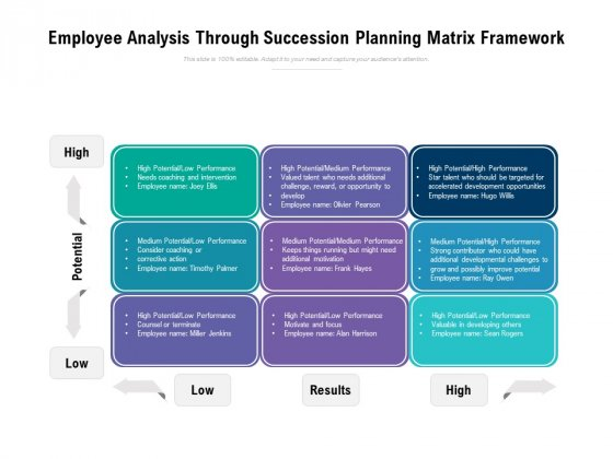 Employee Analysis Through Succession Planning Matrix Framework Ppt PowerPoint Presentation Infographics Objects PDF
