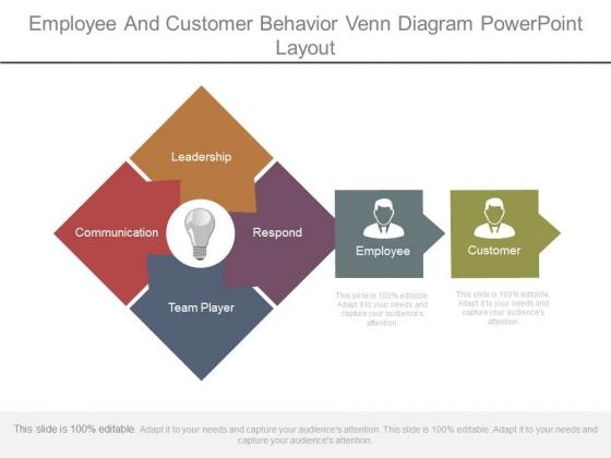 Employee And Customer Behavior Venn Diagram Powerpoint Layout