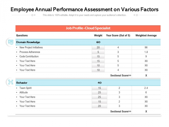 Employee Annual Performance Assessment On Various Factors Ppt PowerPoint Presentation Gallery Templates PDF
