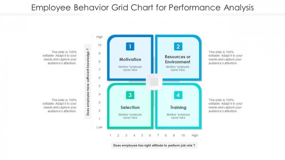 Employee Behavior Grid Chart For Performance Analysis Ppt PowerPoint Presentation Styles Objects PDF