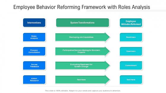 Employee Behavior Reforming Framework With Roles Analysis Ppt PowerPoint Presentation Icon Show PDF