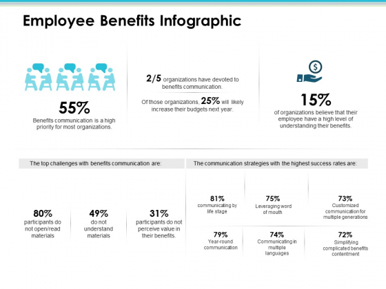 Employee Benefits Infographic Employee Value Proposition Ppt PowerPoint Presentation Styles Diagrams