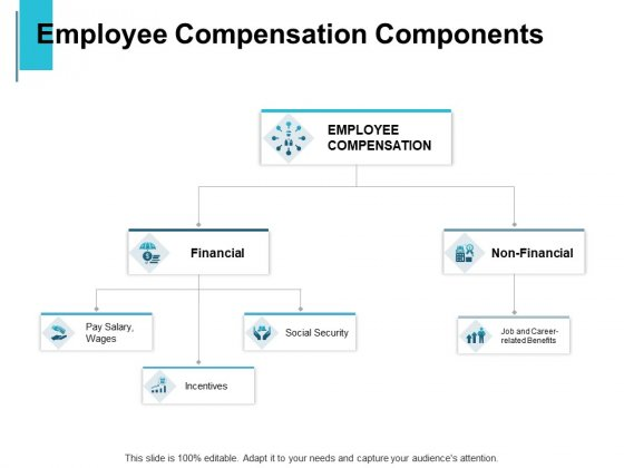 Employee Compensation Components Financial Ppt PowerPoint Presentation Diagram Templates