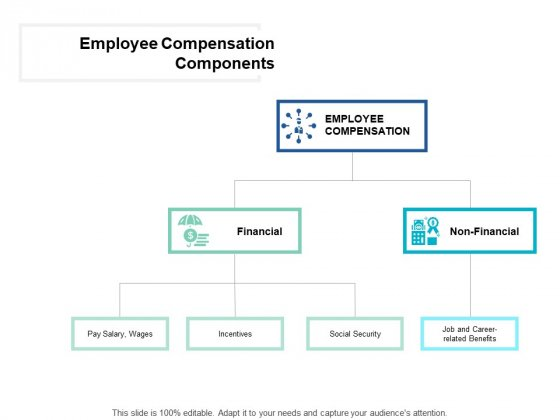 Employee Compensation Components Financial Ppt PowerPoint Presentation Layouts Graphic Tips
