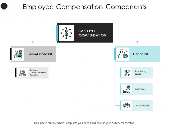 Employee Compensation Components Incentives Ppt PowerPoint Presentation Layouts Design Templates