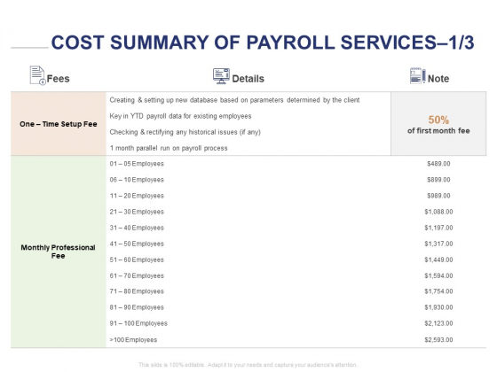 Employee Compensation Proposal Cost Summary Of Payroll Services Ppt Templates PDF