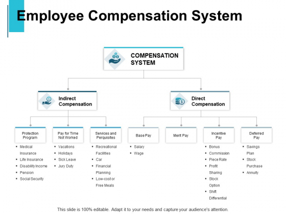 Employee Compensation System Compensation Ppt PowerPoint Presentation Slides Show