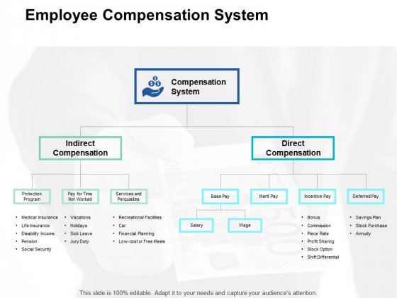 Employee Compensation System Financial Planning Ppt PowerPoint Presentation Infographics Background Images
