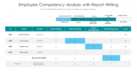 Employee Competency Analysis With Report Writing Ppt PowerPoint Presentation Icon Portfolio PDF