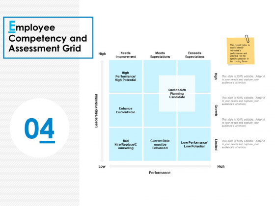 Employee Competency And Assessment Grid Ppt PowerPoint Presentation Infographic Template Deck