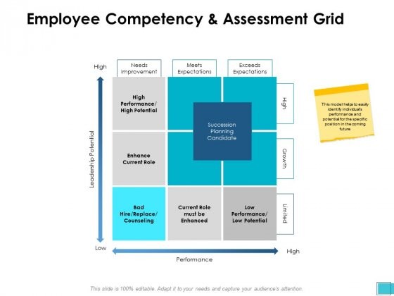 Employee Competency And Assessment Grid Ppt PowerPoint Presentation Model Graphics Tutorials