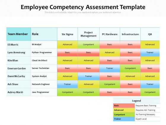 Employee Competency Assessment Template Ppt PowerPoint Presentation Infographics Templates PDF