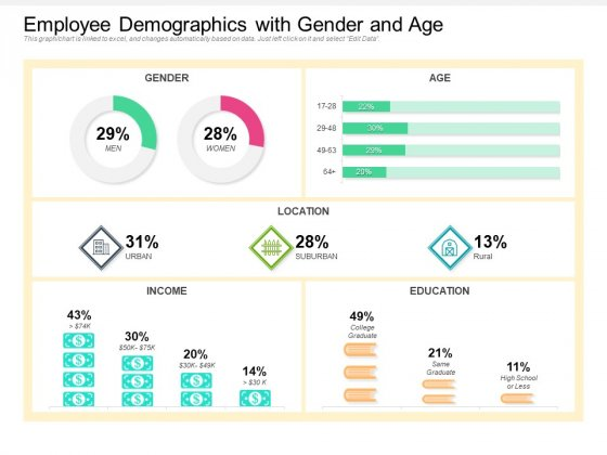 Employee Demographics With Gender And Age Ppt PowerPoint Presentation Gallery Summary PDF