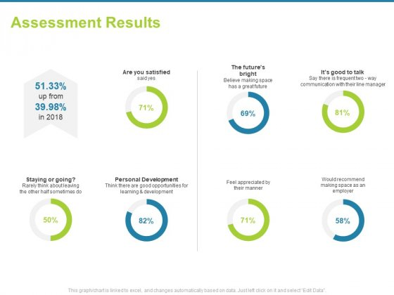Employee Engagement Activities Company Success Assessment Results Ppt Infographics Graphics Design PDF