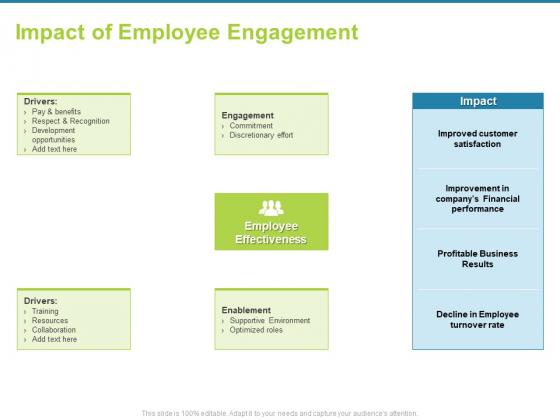 Employee Engagement Activities Company Success Impact Of Employee Engagement Information PDF