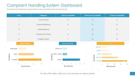 Employee Grievance Handling Process Complaint Handling System Dashboard Pictures PDF