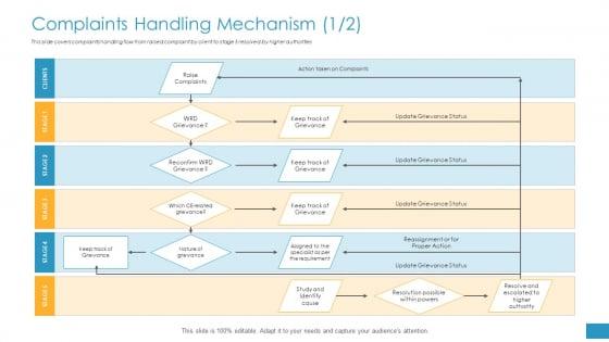 Employee Grievance Handling Process Complaints Handling Mechanism Raise Formats PDF