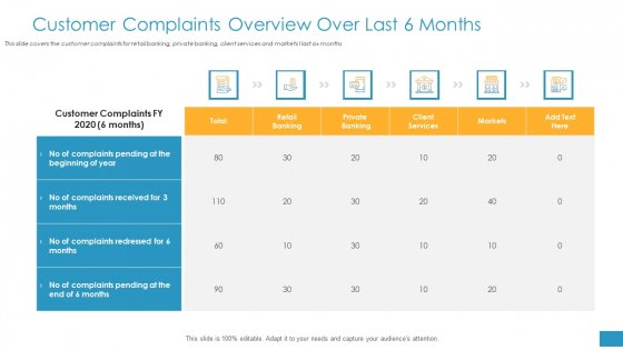 Employee Grievance Handling Process Customer Complaints Overview Over Last 6 Months Rules PDF