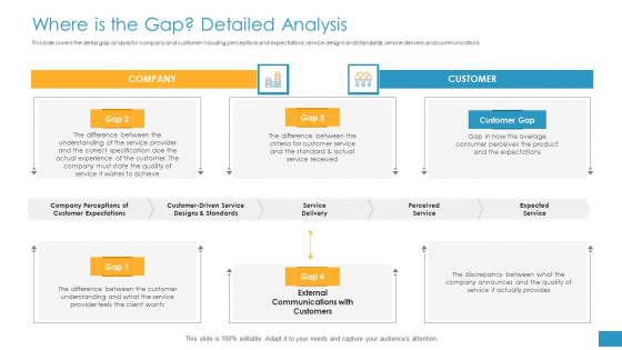 Employee Grievance Handling Process Where Is The Gap Detailed Analysis Download PDF