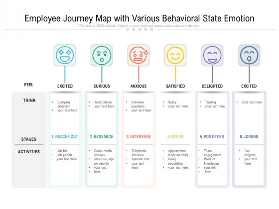 Employee Journey Map With Various Behavioral State Emotion Ppt PowerPoint Presentation Gallery Designs PDF