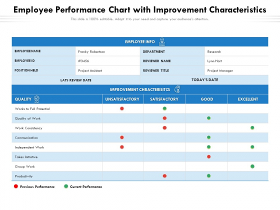 Employee Performance Chart With Improvement Characteristics Ppt PowerPoint Presentation Inspiration Elements PDF