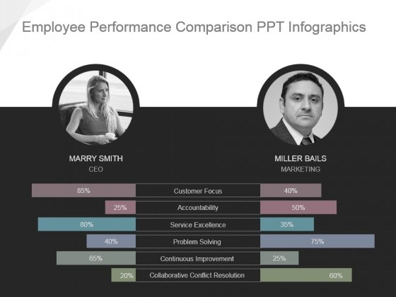 Employee Performance Comparison Ppt Infographics